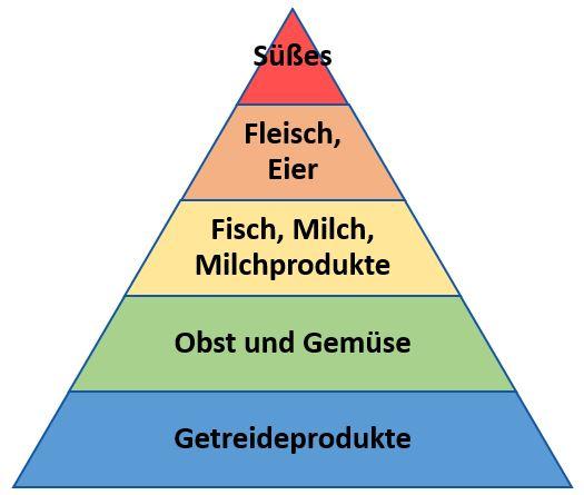Ern�hrungspyramide