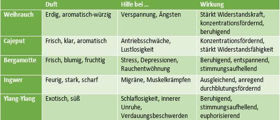 Ätherische Öle – Duft und Wirkungen im Vergleich
