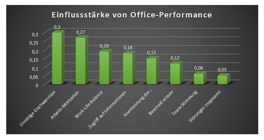 Einflussstärken Büroarbeit