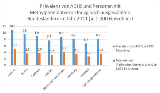 Prävalenz von ADHS und Personen mit Methylphenidatverordnung nach ausgewählten Bundesländern