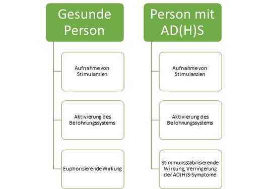 Die Wirkung von Stimulanzien bei gesunden Personen und Personen mit ADHS.